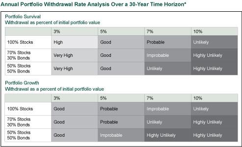 Portfolio Withdrawal Rate Analysis